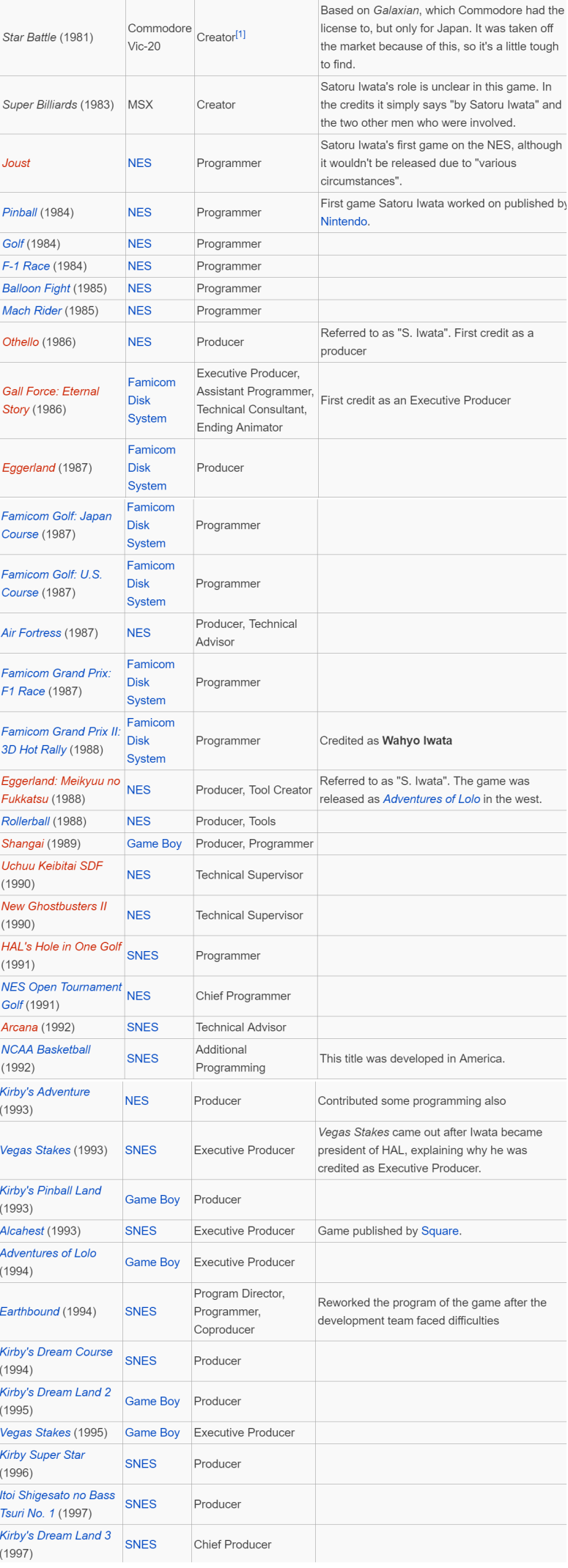Iwata Games list