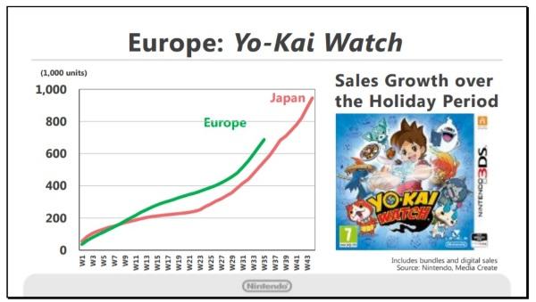 yokai-watch-sales